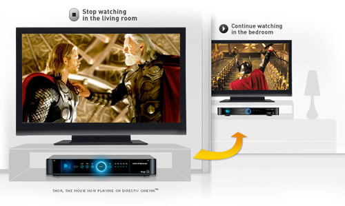 Whole Home DVR